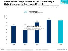 UnitedHealth Group Graph Of UHC Community And State Customers For Five Years 2014-18