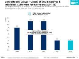 UnitedHealth Group Graph Of UHC Employer And Individual Customers For Five Years 2014-18