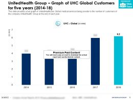 UnitedHealth Group Graph Of UHC Global Customers For Five Years 2014-18