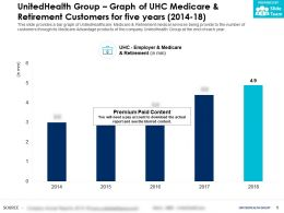UnitedHealth Group Graph Of UHC Medicare And Retirement Customers For Five Years 2014-18