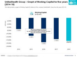 UnitedHealth Group Graph Of Working Capital For Five Years 2014-18