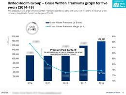 UnitedHealth Group Gross Written Premiums Graph For Five Years 2014-18