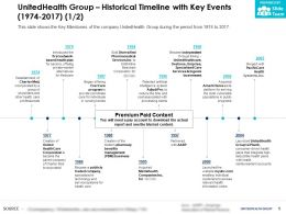 UnitedHealth Group Historical Timeline With Key Events 1974-2017