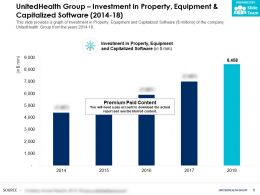 UnitedHealth Group Investment In Property Equipment And Capitalized Software 2014-18