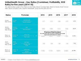 UnitedHealth Group Key Ratios Combined Profitability Roe Ratio For Five Years 2014-18