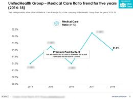 UnitedHealth Group Medical Care Ratio Trend For Five Years 2014-18