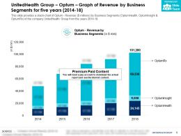UnitedHealth Group Optum Graph Of Revenue By Business Segments For Five Years 2014-18
