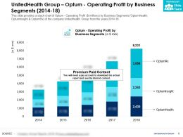 UnitedHealth Group Optum Operating Profit By Business Segments 2014-18