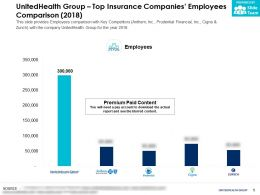 UnitedHealth Group Top Insurance Companies Employees Comparison 2018