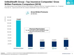 UnitedHealth Group Top Insurance Companies Gross Written Premiums Comparison 2018