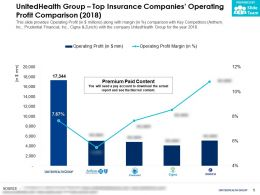 UnitedHealth Group Top Insurance Companies Operating Profit Comparison 2018