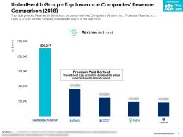 UnitedHealth Group Top Insurance Companies Revenue Comparison 2018