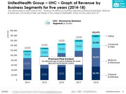 UnitedHealth Group UHC Graph Of Revenue By Business Segments For Five Years 2014-18