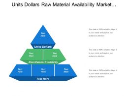 Units Dollars Raw Material Availability Market Demand Economics Conditions