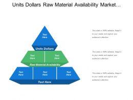 Units Dollars Raw Material Availability Market Demand Economics Conditions