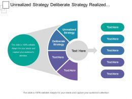 Unrealized Strategy Deliberate Strategy Realized Strategy Emergent Strategy
