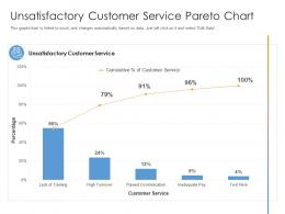 Unsatisfactory Customer Service Pareto Chart