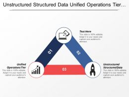 Unstructured Structured Data Unified Operations Tier Financial Stewardship
