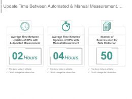 Update Time Between Automated And Manual Measurement Kpis Data Collection Sources Presentation Slide