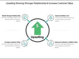 Upselling Showing Stronger Relationship And Increase Customer Value