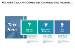 Upstream Customers Downstream Customers Less Important Strong Performance