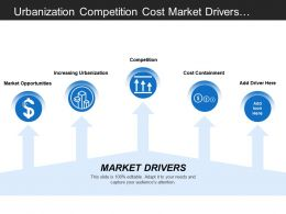 Urbanization Competition Cost Market Drivers With Arrows And Icons