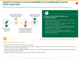Urgent Increases In Food Availability From Smallholder Farmer Food Production Meal Ppt Ideas Grid