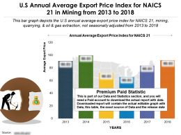 US Annual Average Export Price Index For Naics 21 In Mining From 2013-2018