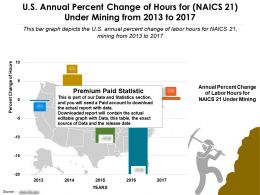 US Annual Percent Change Of Hours For Naics 21 Under Mining From 2013-2017
