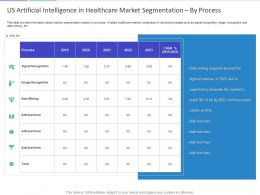 Us Artificial Intelligence In Healthcare Market Segmentation By Process Ppt Slide