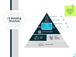 Us Banking Structure Functions Ppt Powerpoint Presentation Deck