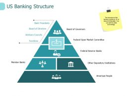 Us Banking Structure Functions Ppt Powerpoint Presentation Layouts Icon