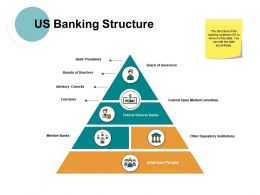 Us Banking Structure Ppt Powerpoint Presentation File Information