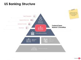 Us Banking Structure Ppt Powerpoint Presentation File Slides