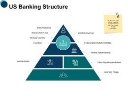 Us Banking Structure Ppt Powerpoint Presentation Icon Background