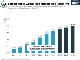 US Bottled Water Cooler Unit Placements 2010-19