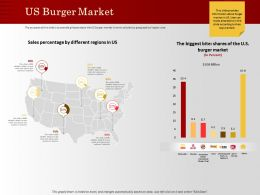 US Burger Market Biggest Bite Ppt Powerpoint Presentation Show Format Ideas