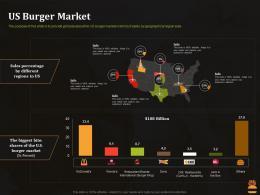 US Burger Market Business Pitch Deck For Food Start Up Ppt Portfolio Visual Aids