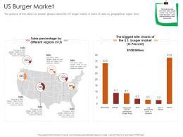 Us Burger Market Restaurant Business Plan Ppt Layouts Layouts