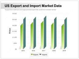 US Export And Import Market Data