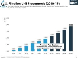 US Filtration Unit Placements 2010-19