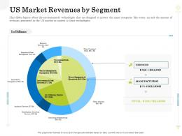 US Market Revenues By Segment Clean Production Innovation Ppt Model Show