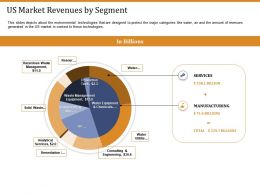 Us Market Revenues By Segment Ppt Powerpoint Presentation Images