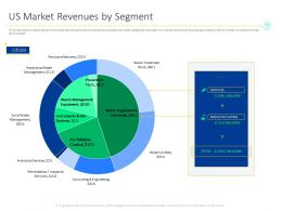 US Market Revenues By Segment Remediation Ppt Powerpoint Presentation Summary Deck