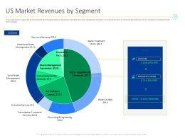 US Market Revenues By Segment Remediation Ppt Powerpoint Presentation Summary Deck