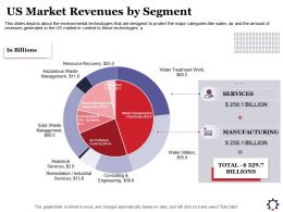 US Market Revenues By Segment Water Utilities Ppt Powerpoint Presentation Outline Slides