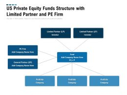 US Private Equity Funds Structure With Limited Partner And Pe Firm