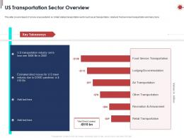 US Transportation Sector Overview Ppt Powerpoint Presentation Ideas Graphics Template