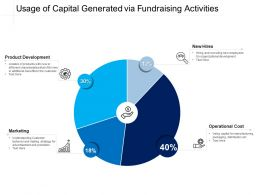 Usage Of Capital Generated Via Fundraising Activities
