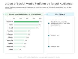 Usage Of Social Media Platform By Target Audience Business Consumer Marketing Strategies Ppt Sample